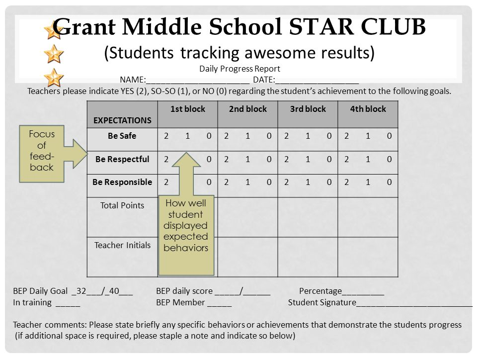 Grant Middle School STAR CLUB (Students tracking awesome results) Daily Progress Report NAME:______________________ DATE:__________________ Teachers please indicate YES (2), SO-SO (1), or NO (0) regarding the student's achievement to the following goals.