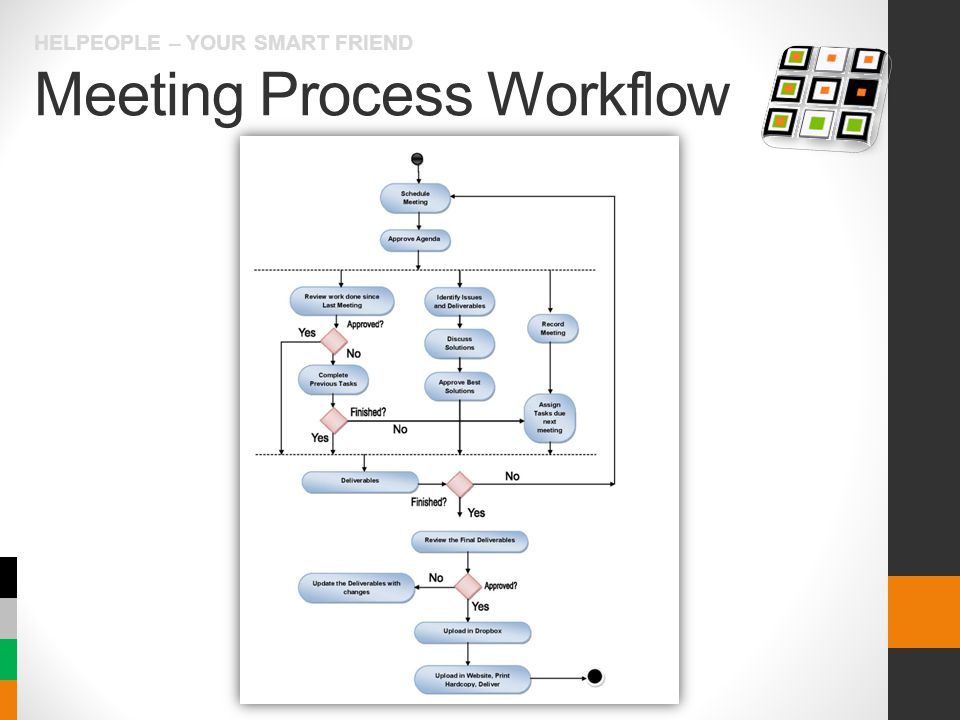 Meeting Process Workflow HELPEOPLE – YOUR SMART FRIEND