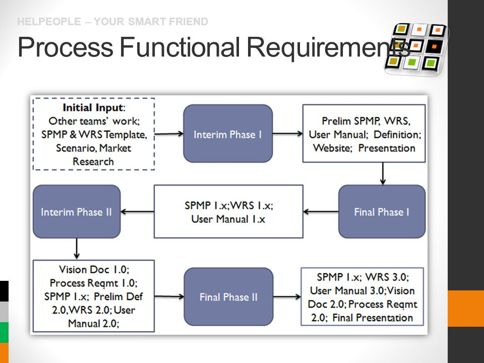 Process Functional Requirements HELPEOPLE – YOUR SMART FRIEND