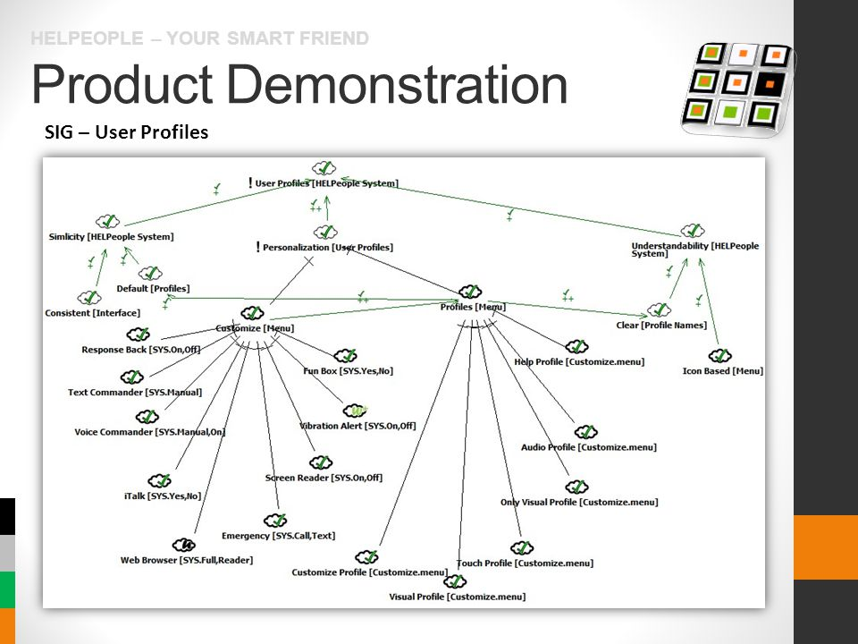 Product Demonstration HELPEOPLE – YOUR SMART FRIEND SIG – User Profiles