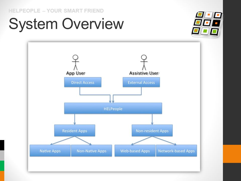 System Overview HELPEOPLE – YOUR SMART FRIEND