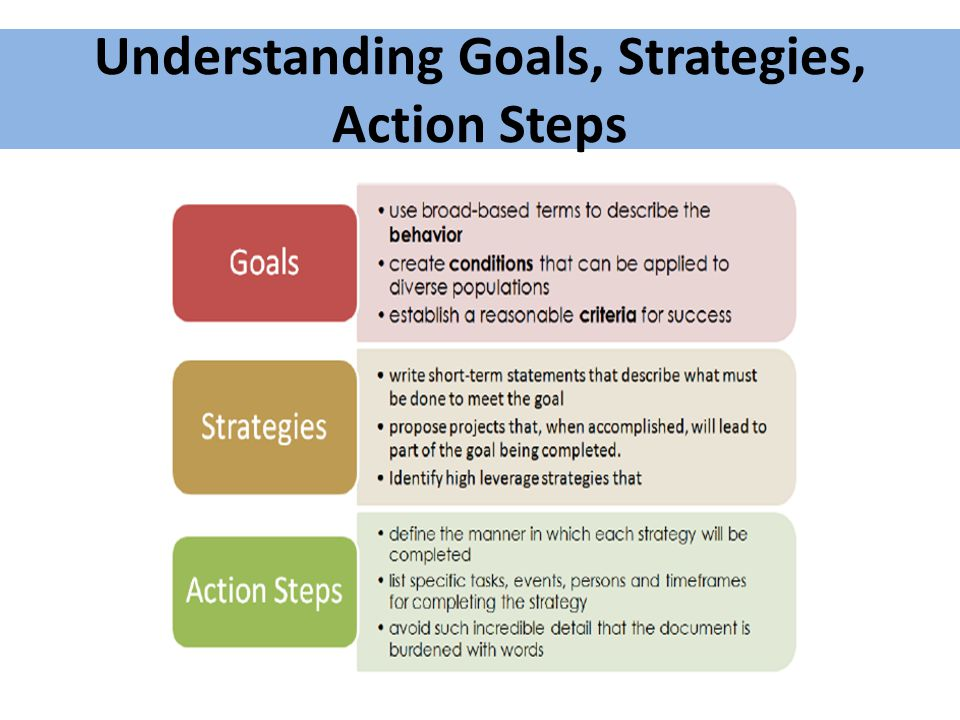 Understanding Goals, Strategies, Action Steps