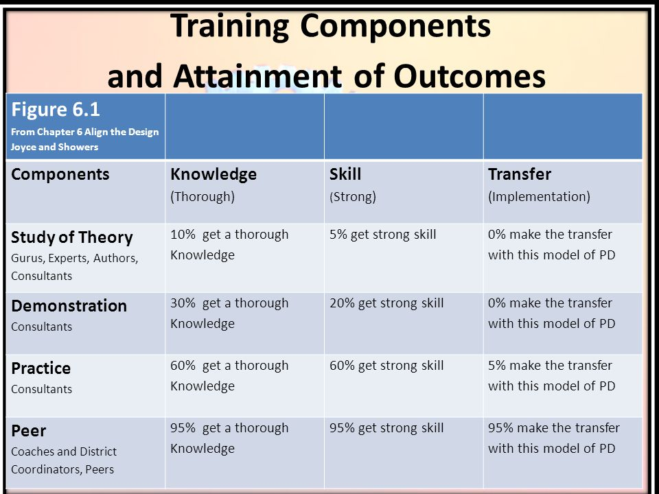 Training Components and Attainment of Outcomes Figure 6.1 From Chapter 6 Align the Design Joyce and Showers Components Knowledge (Thorough) Skill ( Strong) Transfer (Implementation) Study of Theory Gurus, Experts, Authors, Consultants 10% get a thorough Knowledge 5% get strong skill 0% make the transfer with this model of PD Demonstration Consultants 30% get a thorough Knowledge 20% get strong skill 0% make the transfer with this model of PD Practice Consultants 60% get a thorough Knowledge 60% get strong skill 5% make the transfer with this model of PD Peer Coaches and District Coordinators, Peers 95% get a thorough Knowledge 95% get strong skill95% make the transfer with this model of PD