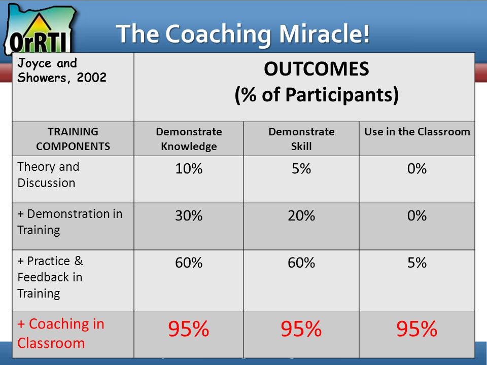 The Coaching Miracle! Joyce and Showers, 2002 OUTCOMES (% of Participants) TRAINING COMPONENTS Demonstrate Knowledge Demonstrate Skill Use in the Clas