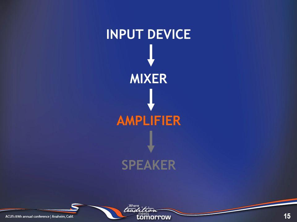 INPUT DEVICE MIXER AMPLIFIER SPEAKER 15