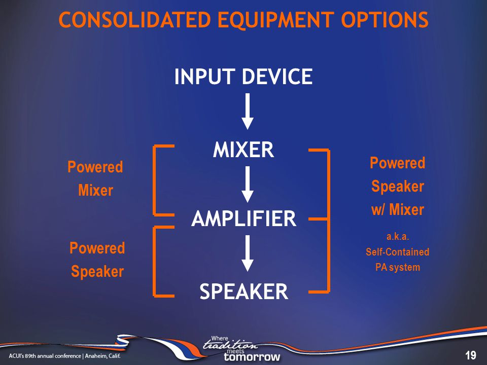 INPUT DEVICE MIXER AMPLIFIER SPEAKER CONSOLIDATED EQUIPMENT OPTIONS 19 Powered Mixer Powered Speaker Powered Speaker w/ Mixer a.k.a.