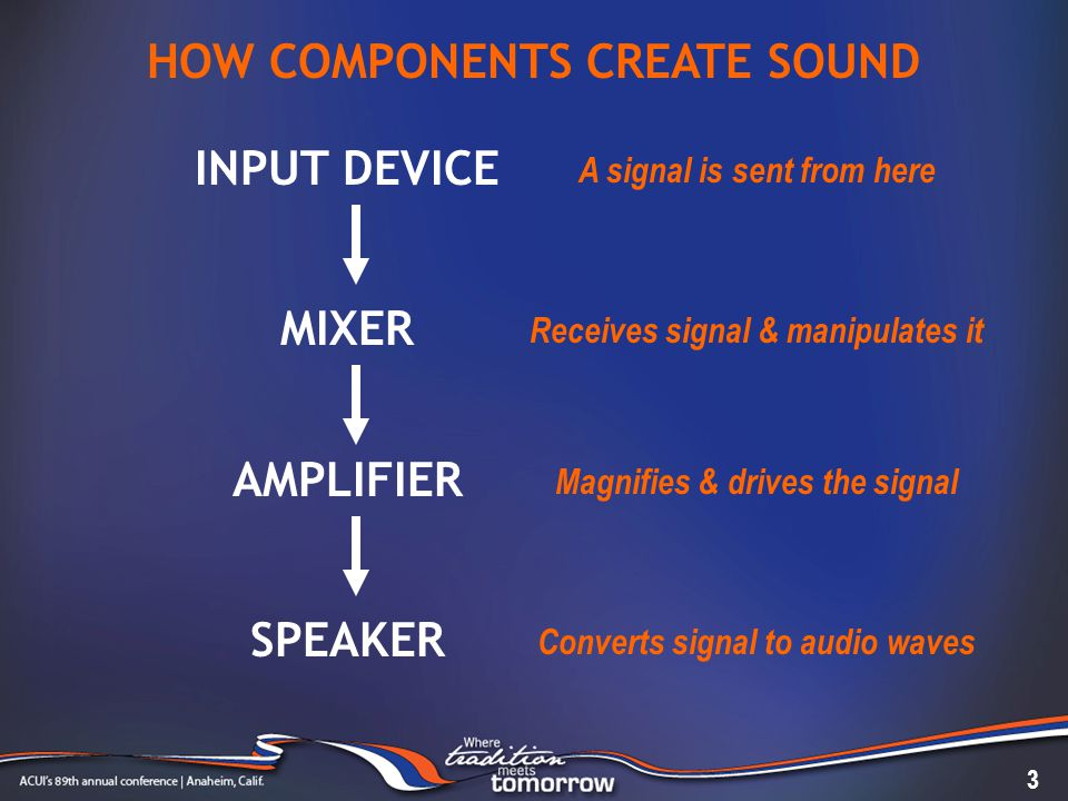 INPUT DEVICE MIXER AMPLIFIER SPEAKER HOW COMPONENTS CREATE SOUND 3 A signal is sent from here Receives signal & manipulates it Magnifies & drives the signal Converts signal to audio waves