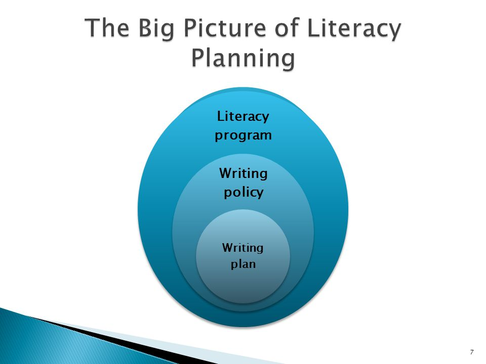 Literacy program Writing policy Writing plan 7