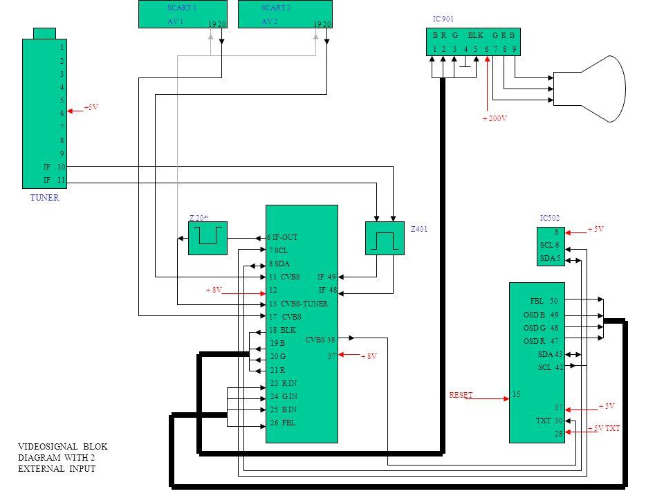 6 IF-OUT 7 SCL 8 SDA 11 CVBS IF 49 12 IF 48 13 CVBS-TUNER 17 CVBS 18 BLK 19 B 20 G 37 21 R 23 R IN 24 G IN 25 B IN 26 FBL FBL 50 OSD B 49 OSD G 48 OSD R 47 SDA 43 SCL 42 15 37 TXT 30 28 IC502 8 SCL 6 SDA 5 1 2 3 4 5 6 7 8 9 IF 10 IF 11 SCART 2 AV 2 SCART 1 AV 1 TUNER Z401 +5V + 8V + 5V RESET 19 20 B R G BLK G R B 1 2 3 4 5 6 7 8 9 Z 20* IC 901 VIDEOSIGNAL BLOK DIAGRAM WITH 2 EXTERNAL INPUT + 5V CVBS 38 + 200V + 5V TXT