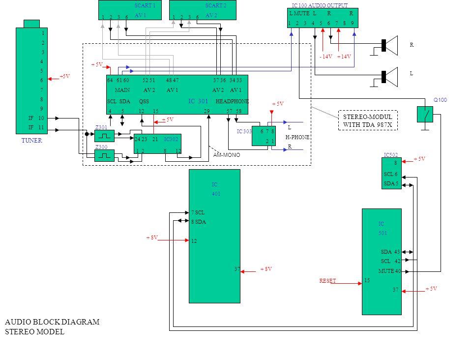 IC 401 7 SCL 8 SDA 12 37 IC 501 SDA 43 SCL 42 MUTE 40 15 37 IC502 SCL 6 SDA 5 L MUTE L R R 1 2 3 4 5 6 7 8 9 1 2 3 4 5 6 7 8 9 IF 10 IF 11 1 2 3 6 IC 100 AUDIO OUTPUTSCART 2 AV 2 SCART 1 AV 1 TUNER AUDIO BLOCK DIAGRAM STEREO MODEL +5V + 8V + 5V RESET - 14V + 14V 64 61 60 52 51 48 47 37 36 34 33 MAIN AV 2 AV 1 AV 2 AV 1 SCL SDA QSS IC 301 HEADPHONE 4 5 12 15 29 57 58 + 5V 1 2 8 12 24 23 21 IC302 6 7 8 2 1 + 5V L H-PHONE R IC 303 RLRL STEREO-MODUL WITH TDA 987X 8 + 5V Z301 Z300 AM-MONO Q100
