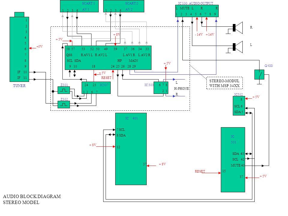 IC 401 7 SCL 8 SDA 12 37 IC 501 SDA 43 SCL 42 MUTE 40 15 37 IC502 SCL 6 SDA 5 L MUTE L R R 1 2 3 4 5 6 7 8 9 1 2 3 4 5 6 7 8 9 IF 10 IF 11 1 2 3 6 IC 100 AUDIO OUTPUTSCART 2 AV 2 SCART 1 AV 1 TUNER AUDIO BLOCK DIAGRAM STEREO MODEL +5V + 8V + 5V RESET - 14V + 14V 58 57 53 52 50 49 39 37 36 34 33 QSS R AV1 L R AV2 L L AV1 R L AV2 R SCL SDA HP MAIN 9 10 18 24 25 26 28 29 + 5V 1 2 6 7 24 23 IC307Z301 6 7 8 2 1 L H-PHONE R IC 303 RLRL STEREO-MODUL WITH MSP 34XX 8 + 5V RESET + 8V + 5V Z302 Q100