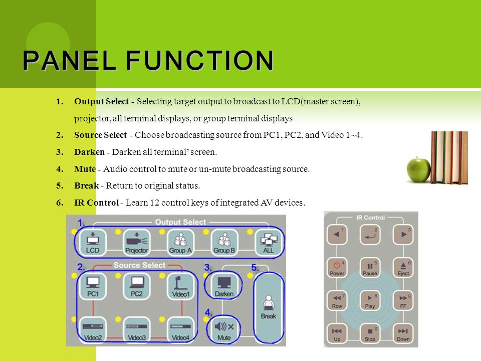 PANEL FUNCTION 1.Output Select - Selecting target output to broadcast to LCD(master screen), projector, all terminal displays, or group terminal displ