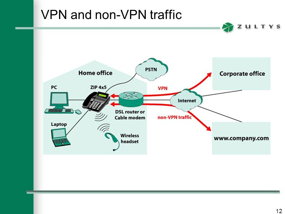 12 VPN and non-VPN traffic