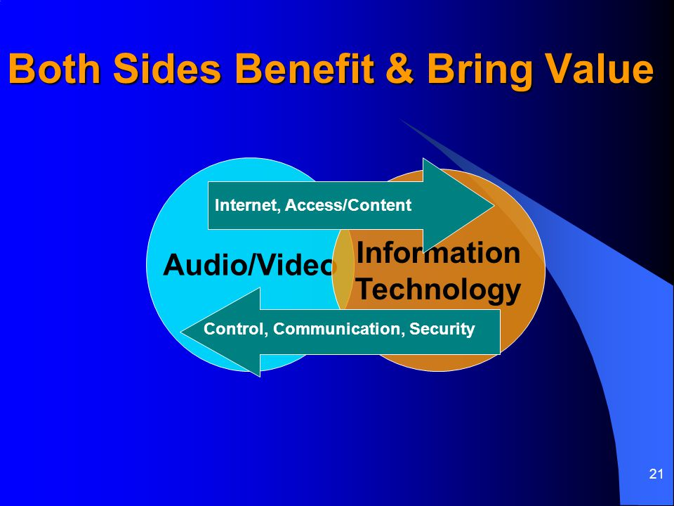 21 Both Sides Benefit & Bring Value Audio/Video Information Technology Internet, Access/Content Control, Communication, Security