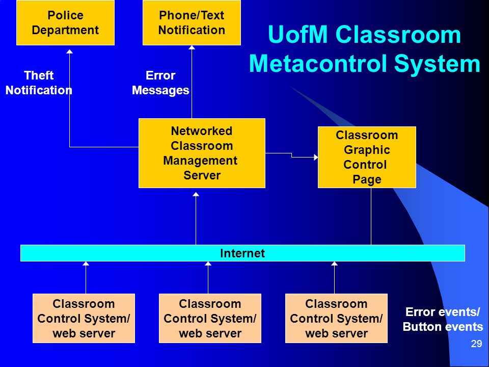 29 Internet Classroom Control System/ web server Classroom Control System/ web server Networked Classroom Management Server Phone/Text Notification Classroom Graphic Control Page Error Messages Error events/ Button events Classroom Control System/ web server UofM Classroom Metacontrol System Police Department Theft Notification
