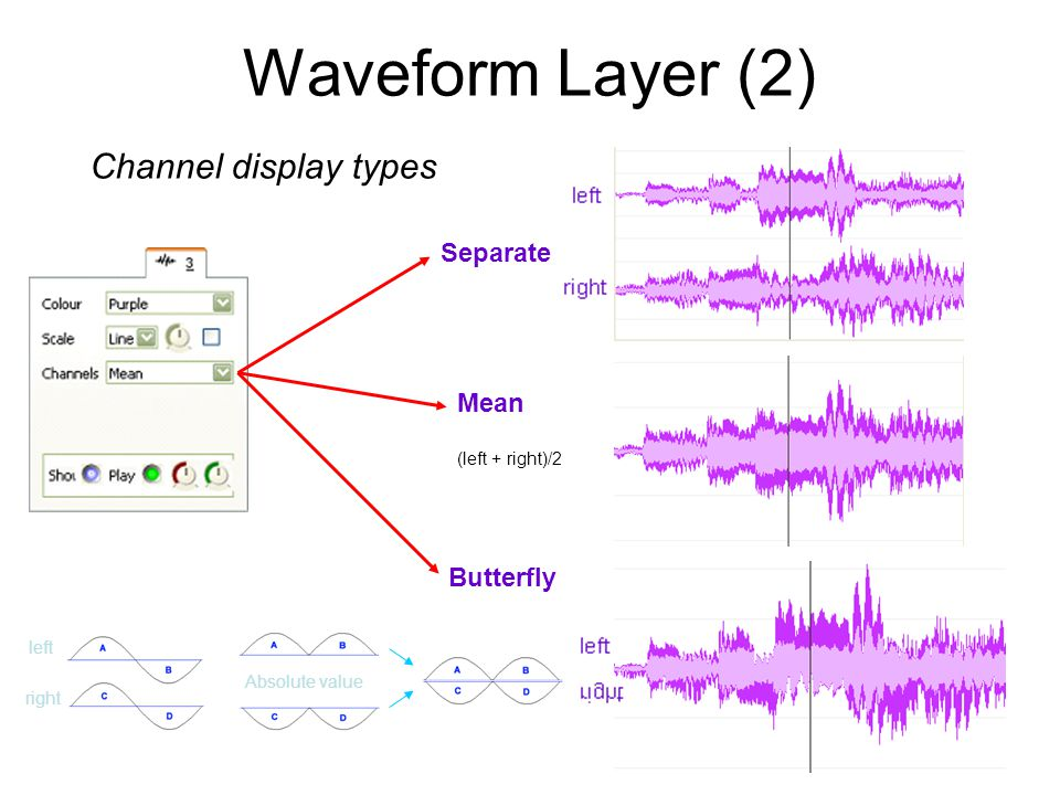 Waveform Layer (2) Separate Mean Butterfly left right (left + right)/2 Absolute value Channel display types