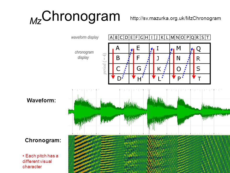 Mz Chronogram http://sv.mazurka.org.uk/MzChronogram Each pitch has a different visual character Waveform: Chronogram: