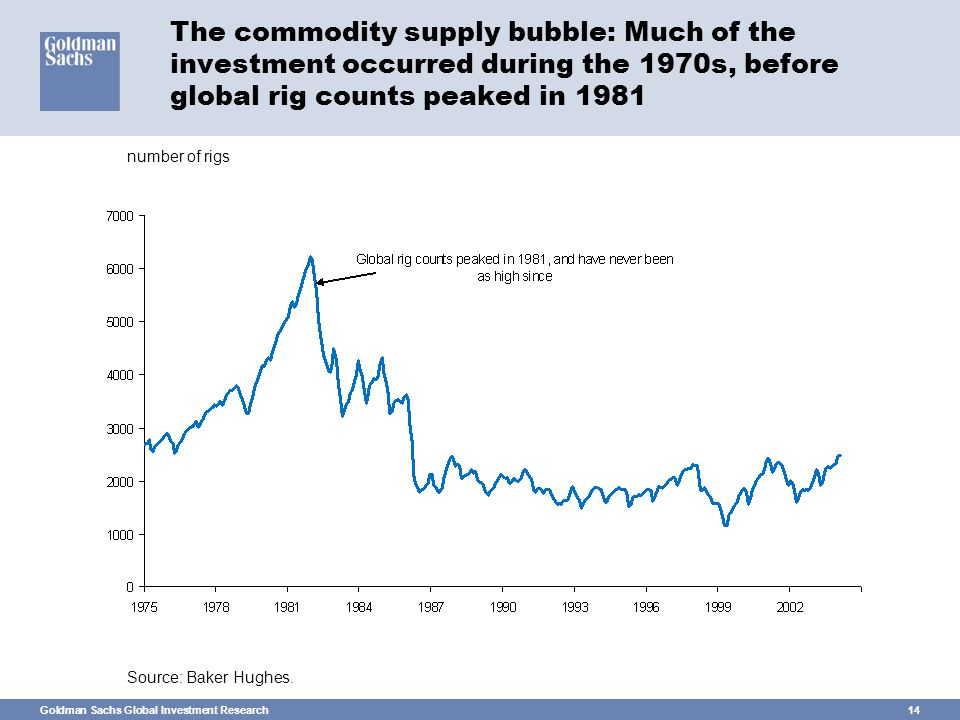 Goldman Sachs Global Investment Research14 The commodity supply bubble: Much of the investment occurred during the 1970s, before global rig counts peaked in 1981 Source: Baker Hughes.