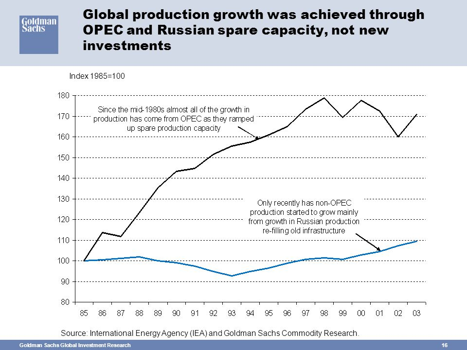 Goldman Sachs Global Investment Research16 Global production growth was achieved through OPEC and Russian spare capacity, not new investments Source: International Energy Agency (IEA) and Goldman Sachs Commodity Research.