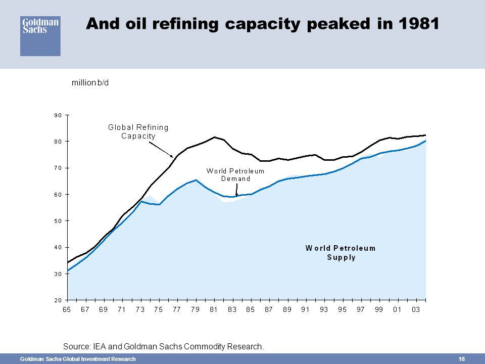 Goldman Sachs Global Investment Research18 And oil refining capacity peaked in 1981 Source: IEA and Goldman Sachs Commodity Research.