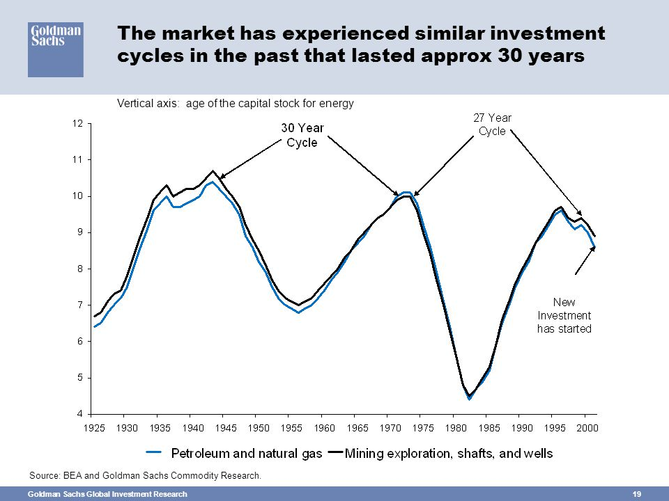 Goldman Sachs Global Investment Research19 The market has experienced similar investment cycles in the past that lasted approx 30 years Source: BEA and Goldman Sachs Commodity Research.