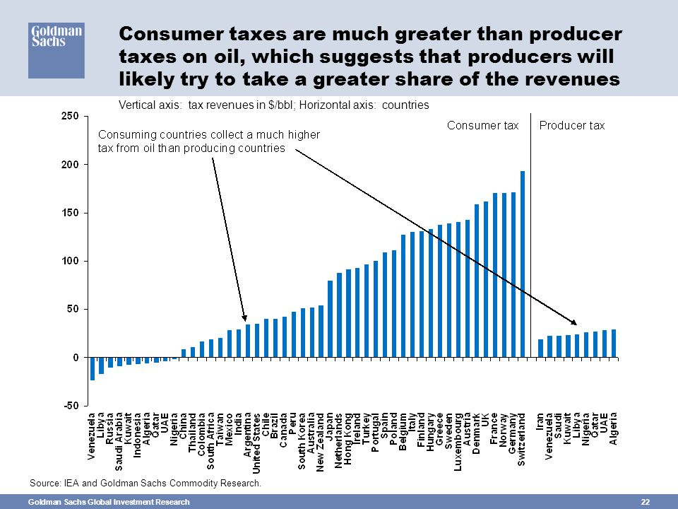 Goldman Sachs Global Investment Research22 Consumer taxes are much greater than producer taxes on oil, which suggests that producers will likely try to take a greater share of the revenues Source: IEA and Goldman Sachs Commodity Research.