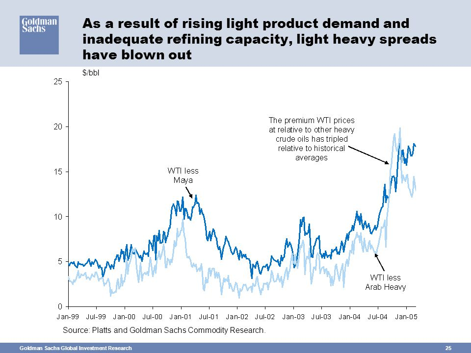 Goldman Sachs Global Investment Research25 As a result of rising light product demand and inadequate refining capacity, light heavy spreads have blown out Source: Platts and Goldman Sachs Commodity Research.