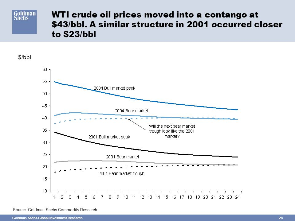 Goldman Sachs Global Investment Research28 WTI crude oil prices moved into a contango at $43/bbl.