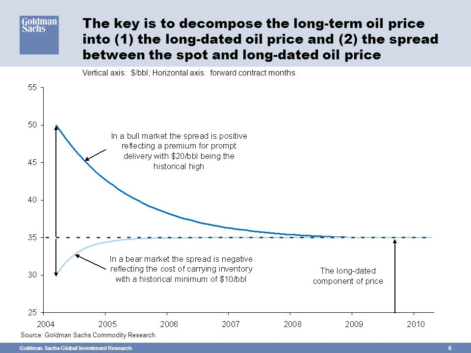 Goldman Sachs Global Investment Research6 The key is to decompose the long-term oil price into (1) the long-dated oil price and (2) the spread between the spot and long-dated oil price Source: Goldman Sachs Commodity Research.