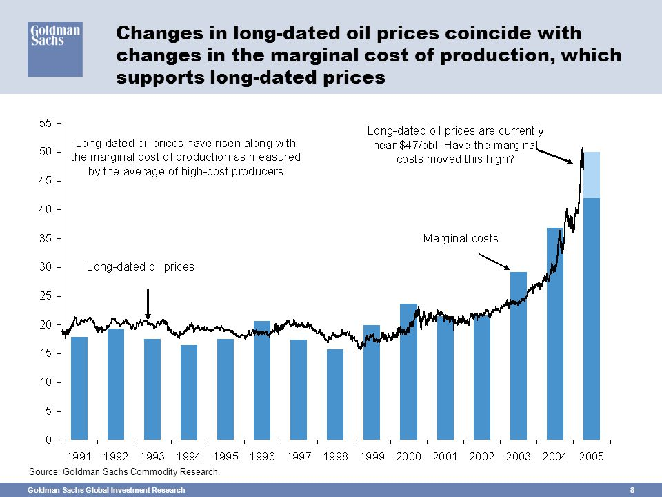 Goldman Sachs Global Investment Research8 Changes in long-dated oil prices coincide with changes in the marginal cost of production, which supports long-dated prices Source: Goldman Sachs Commodity Research.