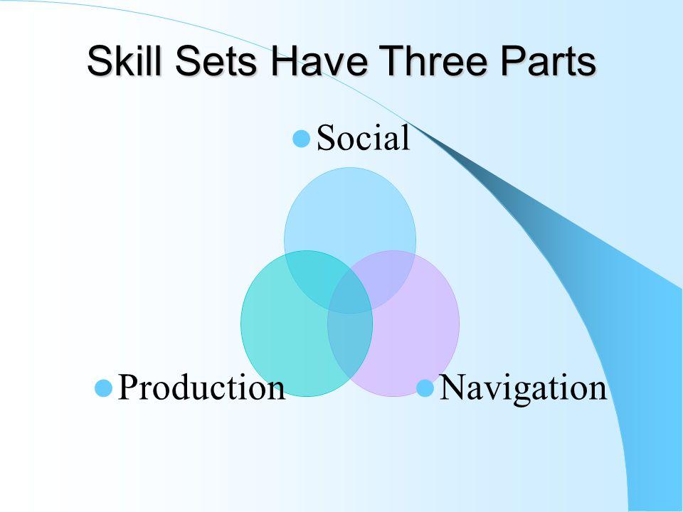 Skill Sets Have Three Parts Social Navigation Production