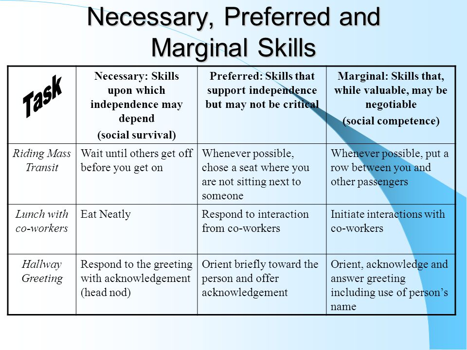 Necessary, Preferred and Marginal Skills Necessary: Skills upon which independence may depend (social survival) Preferred: Skills that support indepen