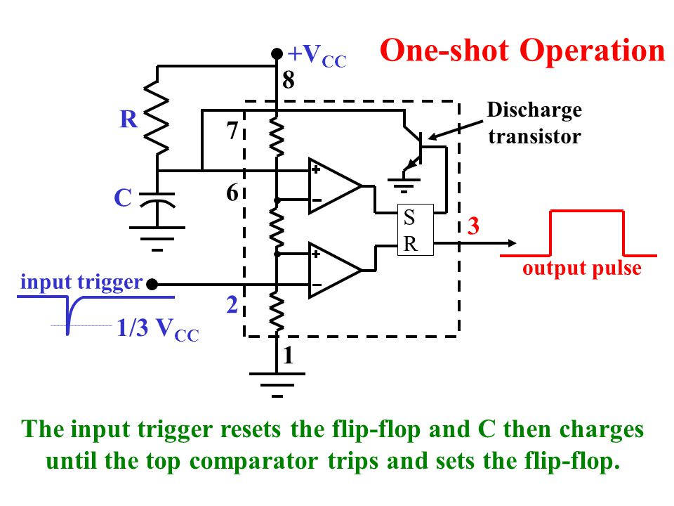 S R Q Q R SQ Q How the RS flip-flop in the 555 timer works: Once set, the Q output remains high until the flip-flop is reset.
