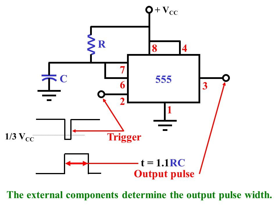 1 3 +V CC 7 6 2 8 One-shot Operation R C 1/3 V CC The input trigger resets the flip-flop and C then charges until the top comparator trips and sets the flip-flop.