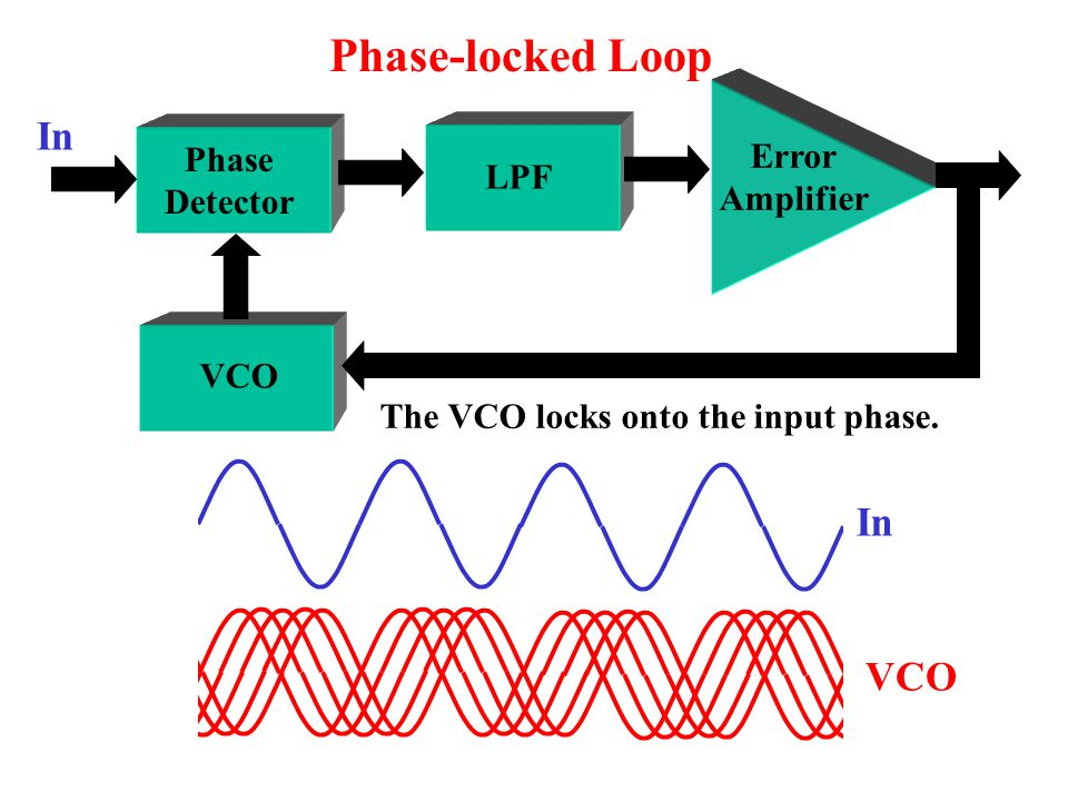 Error Amplifier Phase Detector LPF VCO Phase-locked loops are mixed signal ICs.
