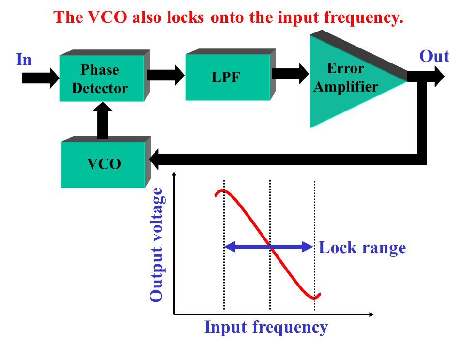 Error Amplifier Phase Detector LPF VCO Phase-locked Loop In VCO The VCO locks onto the input phase.