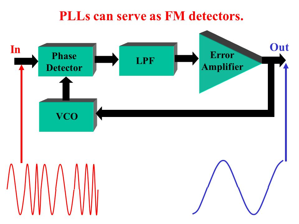 Error Amplifier Phase Detector LPF VCO In The VCO also locks onto the input frequency.