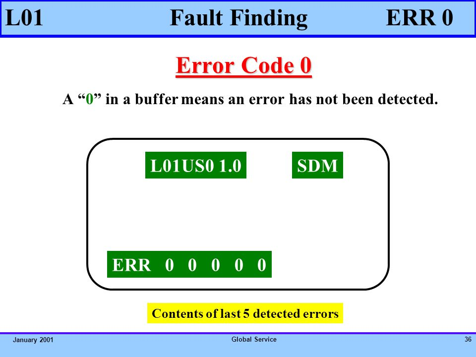 Global Service35 January 2001 Error codes are generated when : L01 Fault Finding 4An incorrect I 2 C bus response is received by the microprocessor (UOC).