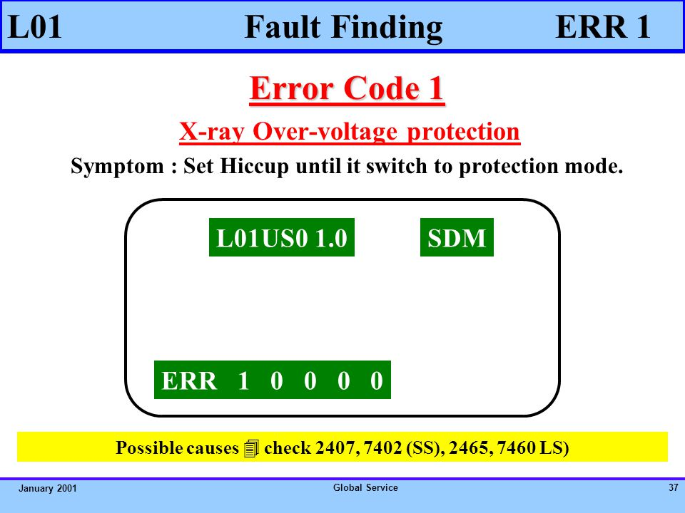 Global Service36 January 2001 Error Code 0 Error Code 0 A 0 in a buffer means an error has not been detected.