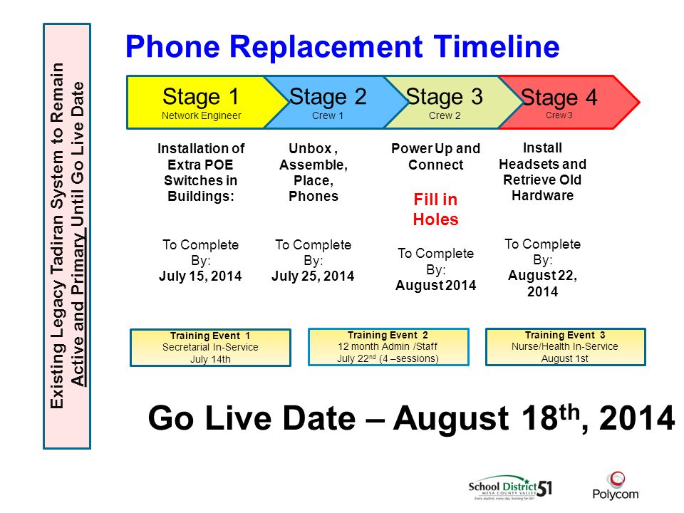 Phone Replacement Timeline Stage 4 Crew 3 Stage 3 Crew 2 Stage 2 Crew 1 Stage 1 Network Engineer Installation of Extra POE Switches in Buildings: To Complete By: July 15, 2014 Unbox, Assemble, Place, Phones To Complete By: July 25, 2014 Power Up and Connect Fill in Holes To Complete By: August 2014 Install Headsets and Retrieve Old Hardware To Complete By: August 22, 2014 Go Live Date – August 18 th, 2014 Existing Legacy Tadiran System to Remain Active and Primary Until Go Live Date Training Event 1 Secretarial In-Service July 14th Training Event 2 12 month Admin /Staff July 22 nd (4 –sessions) Training Event 3 Nurse/Health In-Service August 1st