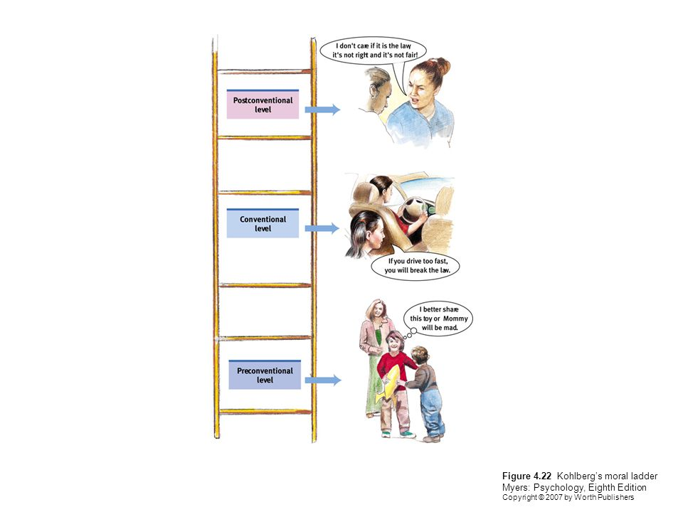 Figure 4.22 Kohlberg's moral ladder Myers: Psychology, Eighth Edition Copyright © 2007 by Worth Publishers