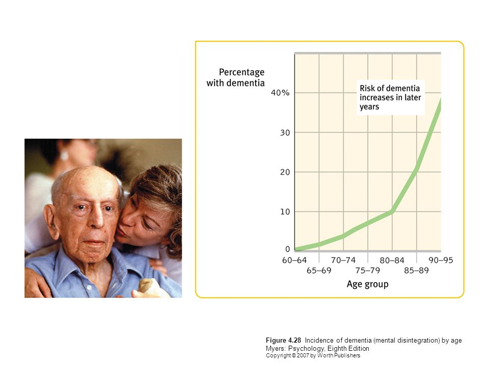 Figure 4.28 Incidence of dementia (mental disintegration) by age Myers: Psychology, Eighth Edition Copyright © 2007 by Worth Publishers