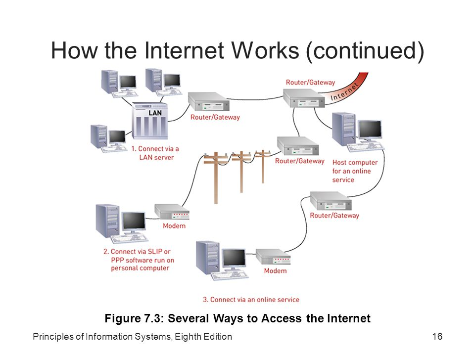 16Principles of Information Systems, Eighth Edition How the Internet Works (continued) Figure 7.3: Several Ways to Access the Internet
