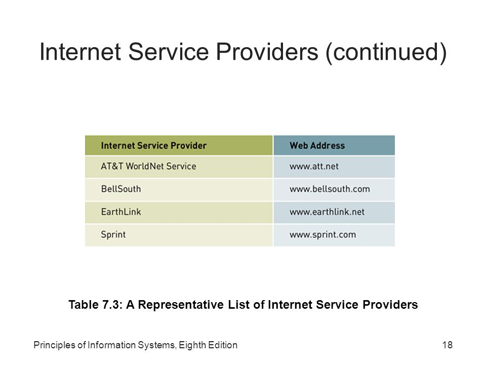18Principles of Information Systems, Eighth Edition Internet Service Providers (continued) Table 7.3: A Representative List of Internet Service Providers