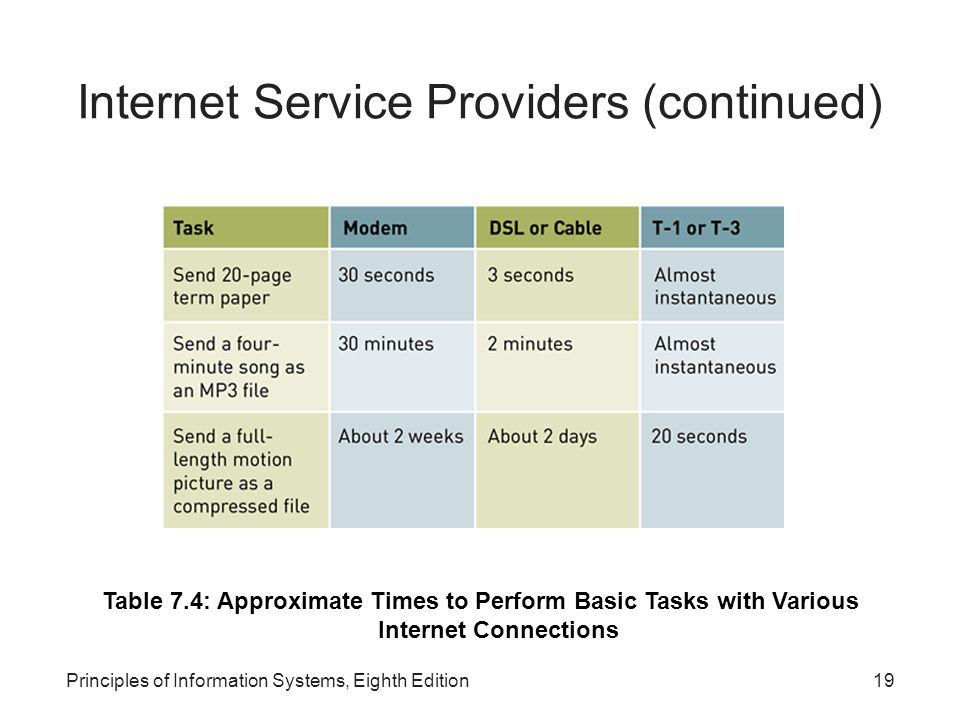19Principles of Information Systems, Eighth Edition Internet Service Providers (continued) Table 7.4: Approximate Times to Perform Basic Tasks with Various Internet Connections