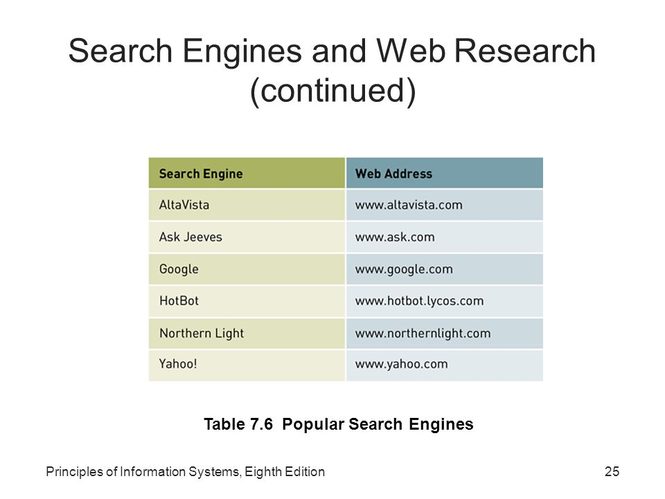 25Principles of Information Systems, Eighth Edition Search Engines and Web Research (continued) Table 7.6 Popular Search Engines