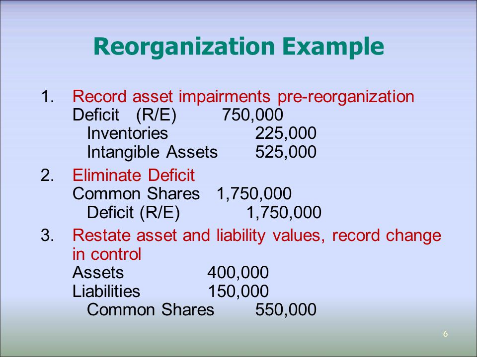 6 Reorganization Example 1.Record asset impairments pre-reorganization Deficit(R/E) 750,000 Inventories 225,000 Intangible Assets 525,000 2.Eliminate Deficit Common Shares 1,750,000 Deficit (R/E) 1,750,000 3.Restate asset and liability values, record change in control Assets400,000 Liabilities150,000 Common Shares550,000