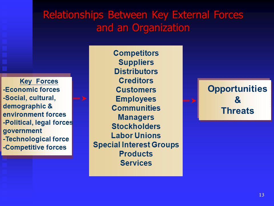 13 Relationships Between Key External Forces and an Organization Key Forces -Economic forces -Social, cultural, demographic & environment forces -Political, legal forces government -Technological force -Competitive forces Competitors Suppliers Distributors Creditors Customers Employees Communities Managers Stockholders Labor Unions Special Interest Groups Products Services Opportunities & Threats