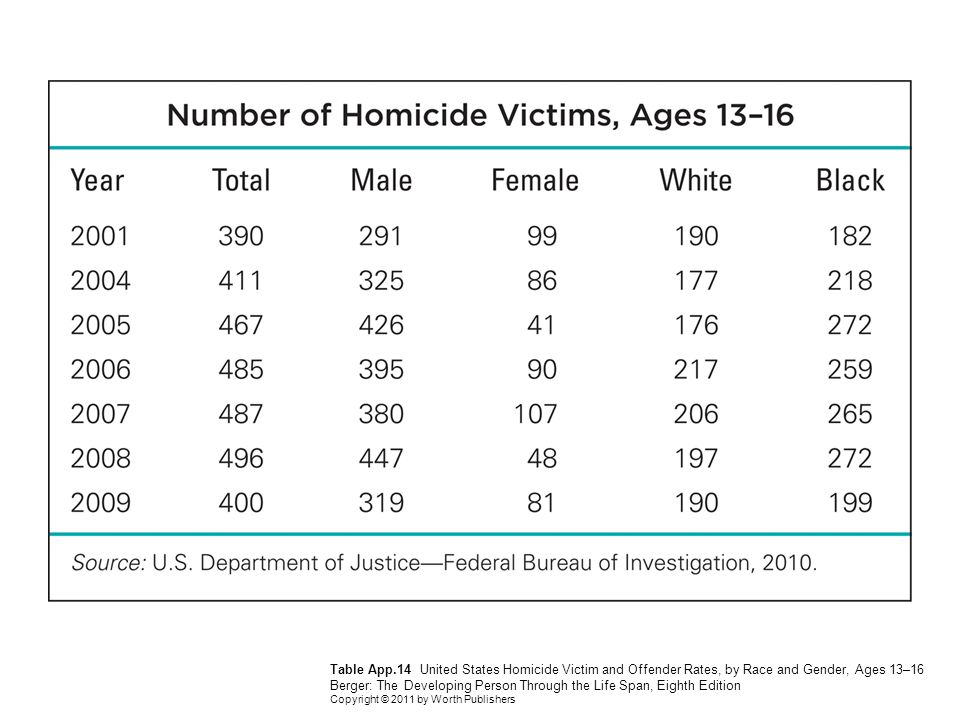Table App.14 United States Homicide Victim and Offender Rates, by Race and Gender, Ages 13–16 Berger: The Developing Person Through the Life Span, Eighth Edition Copyright © 2011 by Worth Publishers