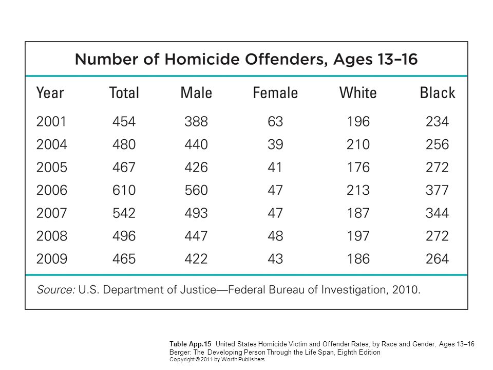 Table App.15 United States Homicide Victim and Offender Rates, by Race and Gender, Ages 13–16 Berger: The Developing Person Through the Life Span, Eighth Edition Copyright © 2011 by Worth Publishers